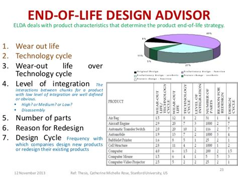 design for environment products design for environment end life of the product