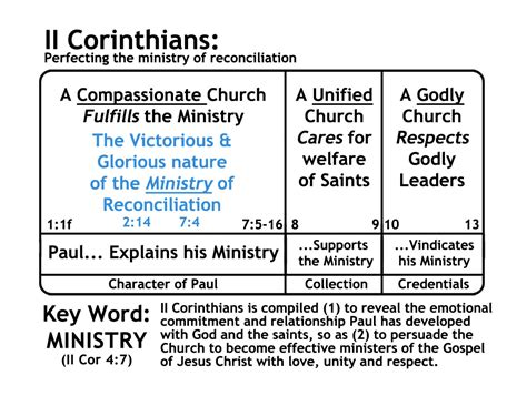 Outline 2 Corinthians 9 by Assignments Np Leadership Track