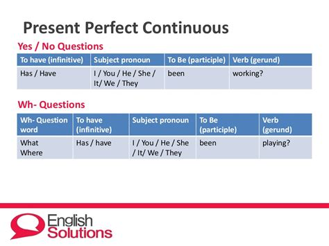 present perfect continuous ticleando present perfect continuous