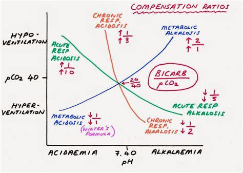 acid diagram pondering acid base sense of the chaos pondering em
