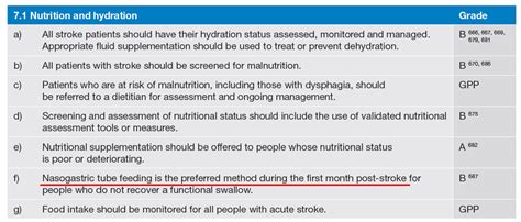 hydration guidelines for athletes302040303040502030202010400 07 acute stroke care 脳卒中患者の胃瘻造設は発症後1ヶ月が経過してから