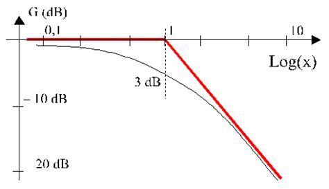 diagramme de bode passe bas ordre 1 compl 233 ments d 233 lectrocin 233 tique syst 232 mes de transfert du