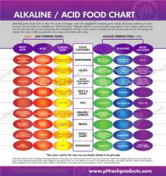 Ph balance and alkaline level charts keep track of your