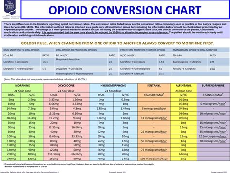 opioid conversion chart opioid conversion chart for free tidyform