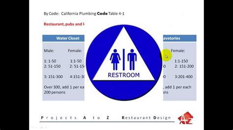 restaurant bathroom requirements restaurant restroom requirements ada conditions youtube