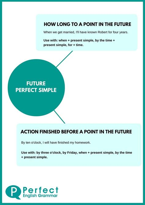By The Time Future Perfect English Exercises Practice | the future perfect tense in english