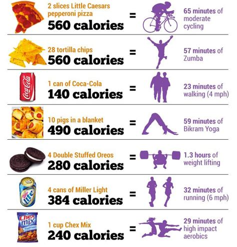 food for thought calories in vs calories out the
