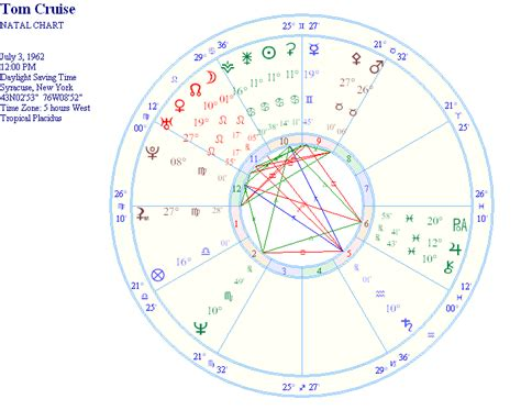 astrology tom cruise date of birth 19620703 another case study bad romance lindaland