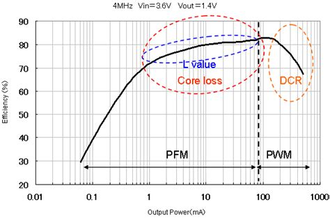 inductor loss how to keep efficiency through miniaturization murata manufacturing co ltd