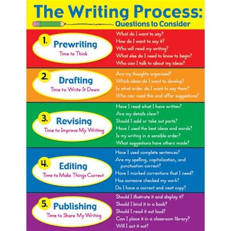 The Writing Process Essay by The Writing Process Mrs Moreno