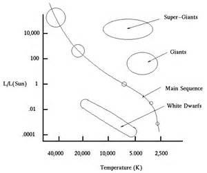 hr diagram and stellar evolution
