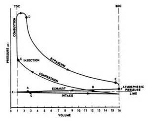 mechanical technology sketch p v diagram of petrol engine diesel engine