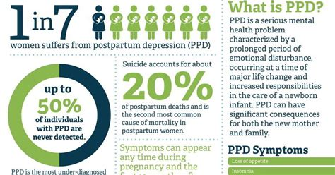 7 Things About Postpartum Depression You Must by Postpartum Depression Quiz