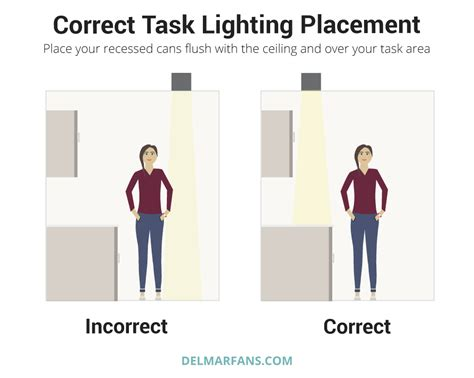 how far away from the wall should recessed lighting be how far away from the wall should recessed lighting be