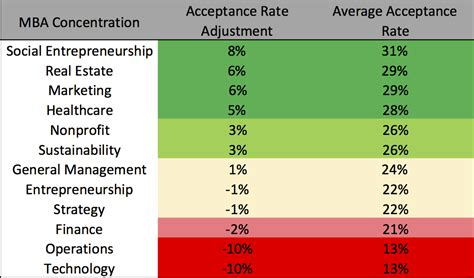 Social Sustainable Mba Csu by Mba Concentration Acceptance Rate Analysis