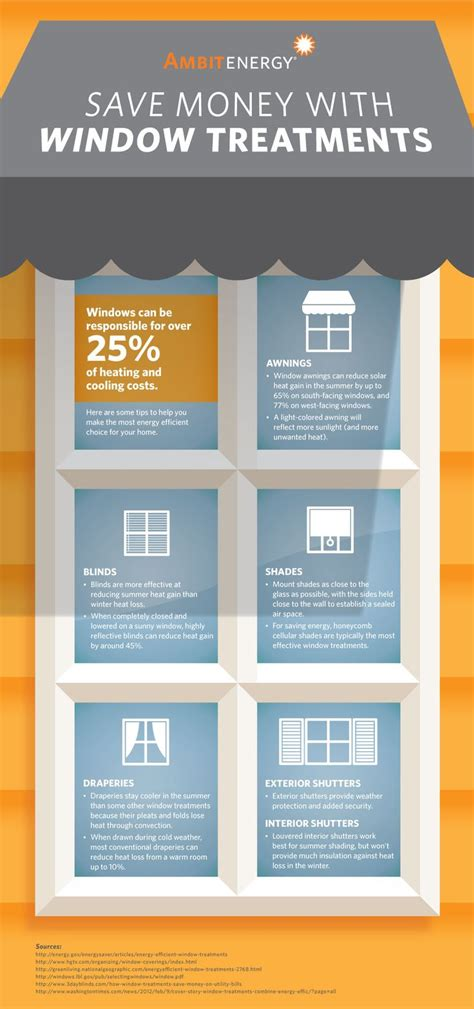 Most Energy Efficient Windows Ideas 25 Best Ideas About Energy Efficient Windows On Pinterest Plan Plan Insulation And Small