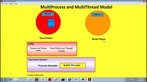 java tutorial hindi video easyjavatutorials in java hindi tutorial java thread