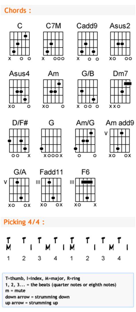 Guitar Chords Dust