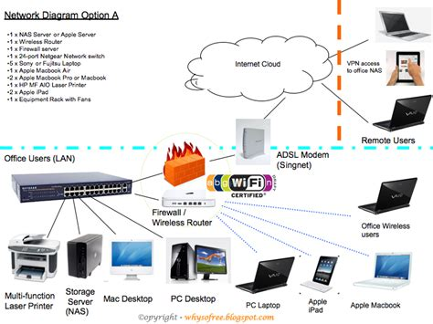 home network design apple mac pc apple 萍果电脑 ipad network diagram why you so
