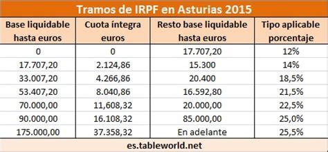 irpf tramos 2015 tabla de irpf asturias 2015 declaraci 243 n de la renta en
