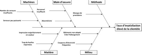 diagramme cause effet ishikawa exemple r 233 solution de probl 232 mes diagramme causes effets