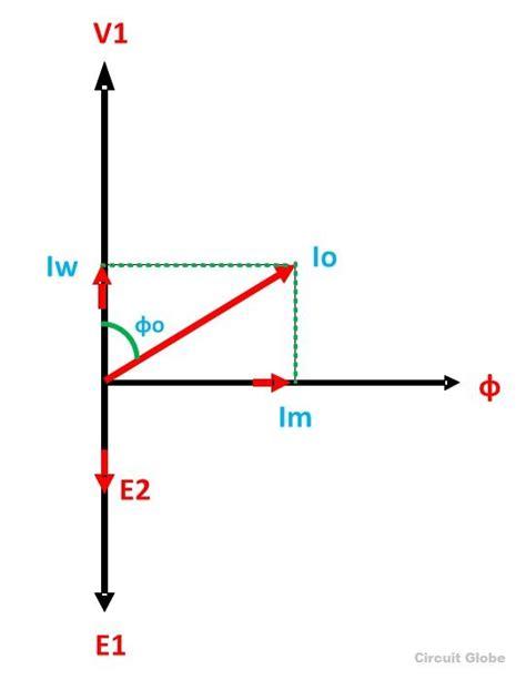 phasor diagram of transformer on resistive load single phase induction motor phasor diagram efcaviation