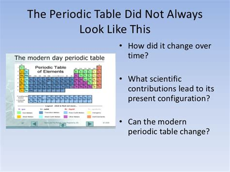 History Of Periodic Table by History Of The Periodic Table