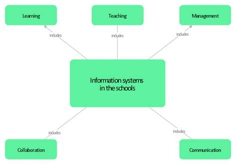 design elements concept map design element school layout professional building