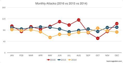 attack statistics 2016 cyber attacks statistics hackmageddon