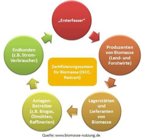bioethanol vor und nachteile ein zwischenstand 252 ber die zertifizierung nachhaltiger