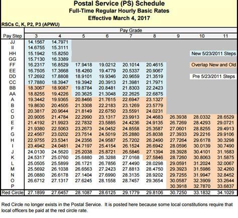 Post Office Salary by Post Office Salary Per Hour Milwaukee Post Office Now