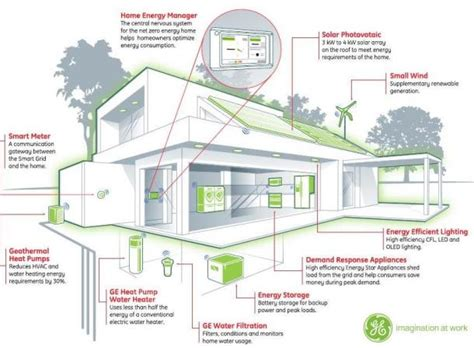 green plans net zero energy homes on zero energy building