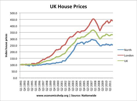 house mortgage uk regional variations in house prices mortgage guide uk