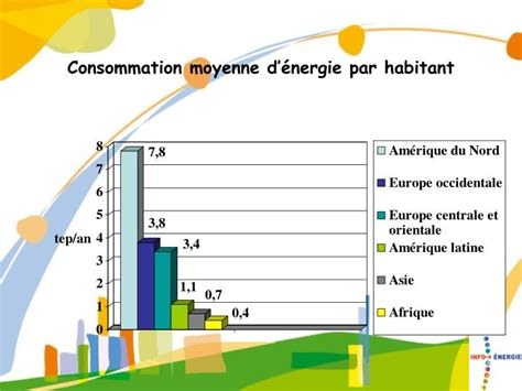 Consommation Moyenne Gaz Maison 3347 by Consommation Moyenne Gaz Maison Consommation Gaz Maison
