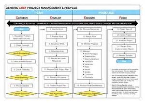 project management methodology skillpower
