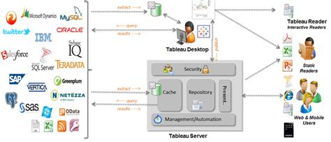 Tableau Architecture by Tableau Architecture Tips Tricks Business Intelligence Survival Kit