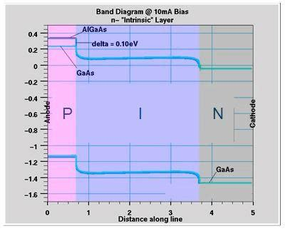 diode frequency data algaas pin diode mmics frequency power capability