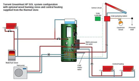 thermal store diagram gledhill torrent greenheat hp sol heat and solar