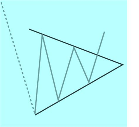 triangle wedge pattern bottom triangle or wedge chart pattern