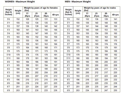 navy pt standards male chart army apft standards for females