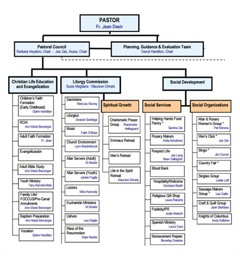 14 Church Organizational Chart Templates To Download Sle Templates Free Church Organizational Chart Template