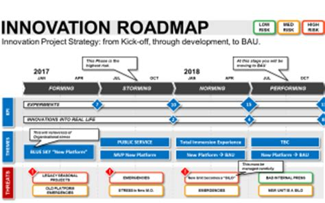 project roadmap business documents uk