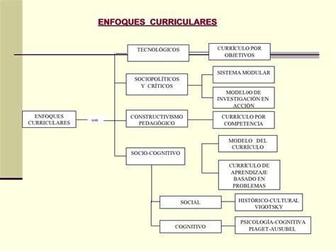 Modelo Curricular Verbal Cognitivo Proceso Docente Educativo