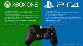 is the xbox one or ps4 better xbox one vs ps4 a thorough analysis which one is better