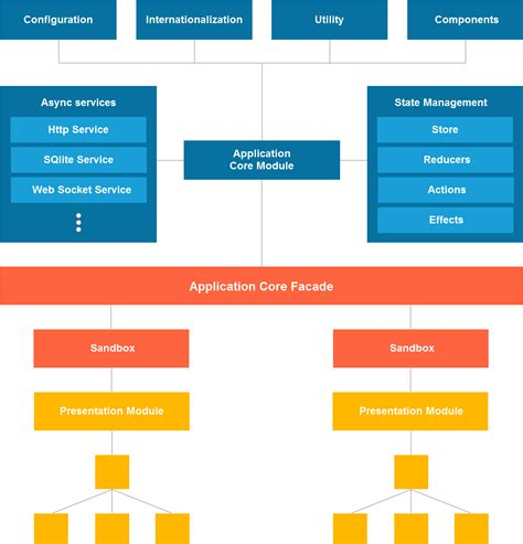 angular pattern numbers only angular architecture patterns additional application