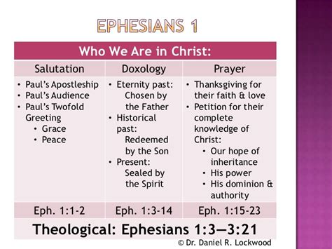 Closing Letter Religious Overview Of Ephesians