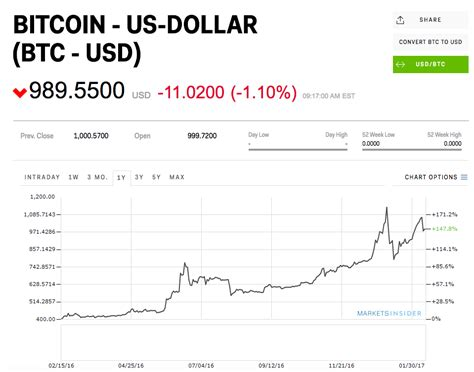 bitcoin exchange rate usd 1 bitcoin to eur what is happening to bitcoin in august
