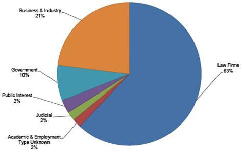 Mba Employment Statistics 2014 by Of Houston Center Career Development