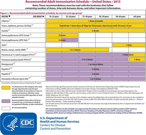 vaccine schedule acip releases recommended immunization schedule for 2015 parenting patch