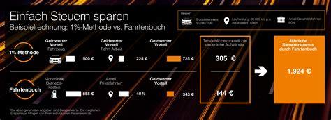 Leasing Auto Steuererkl Rung by 1 Prozent Regelung F 252 R Firmenwagen Sixt Neuwagen